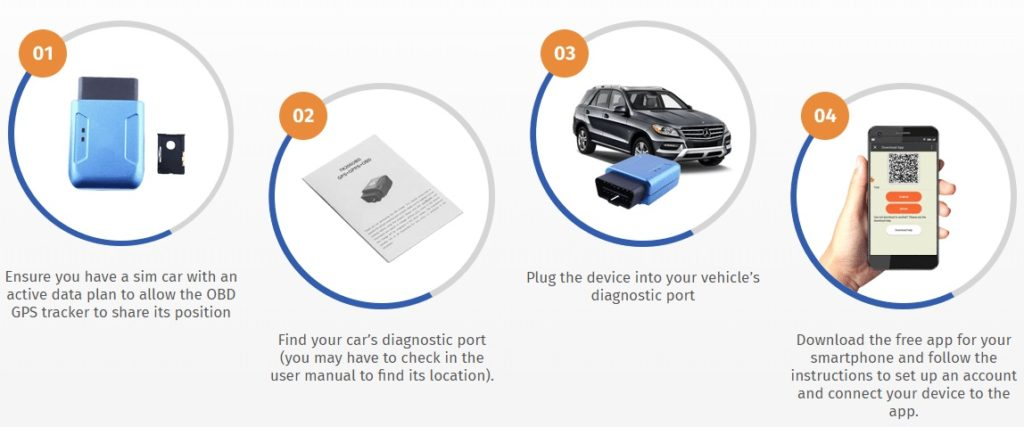 How Does iTrack GPS Car Tracker Work